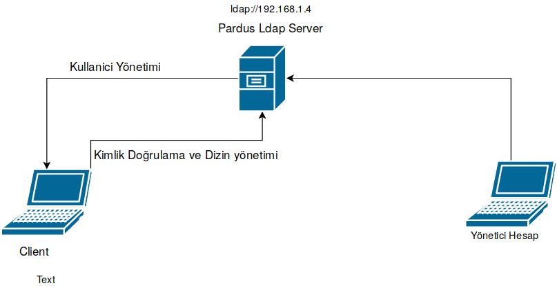 ldap server ayarları